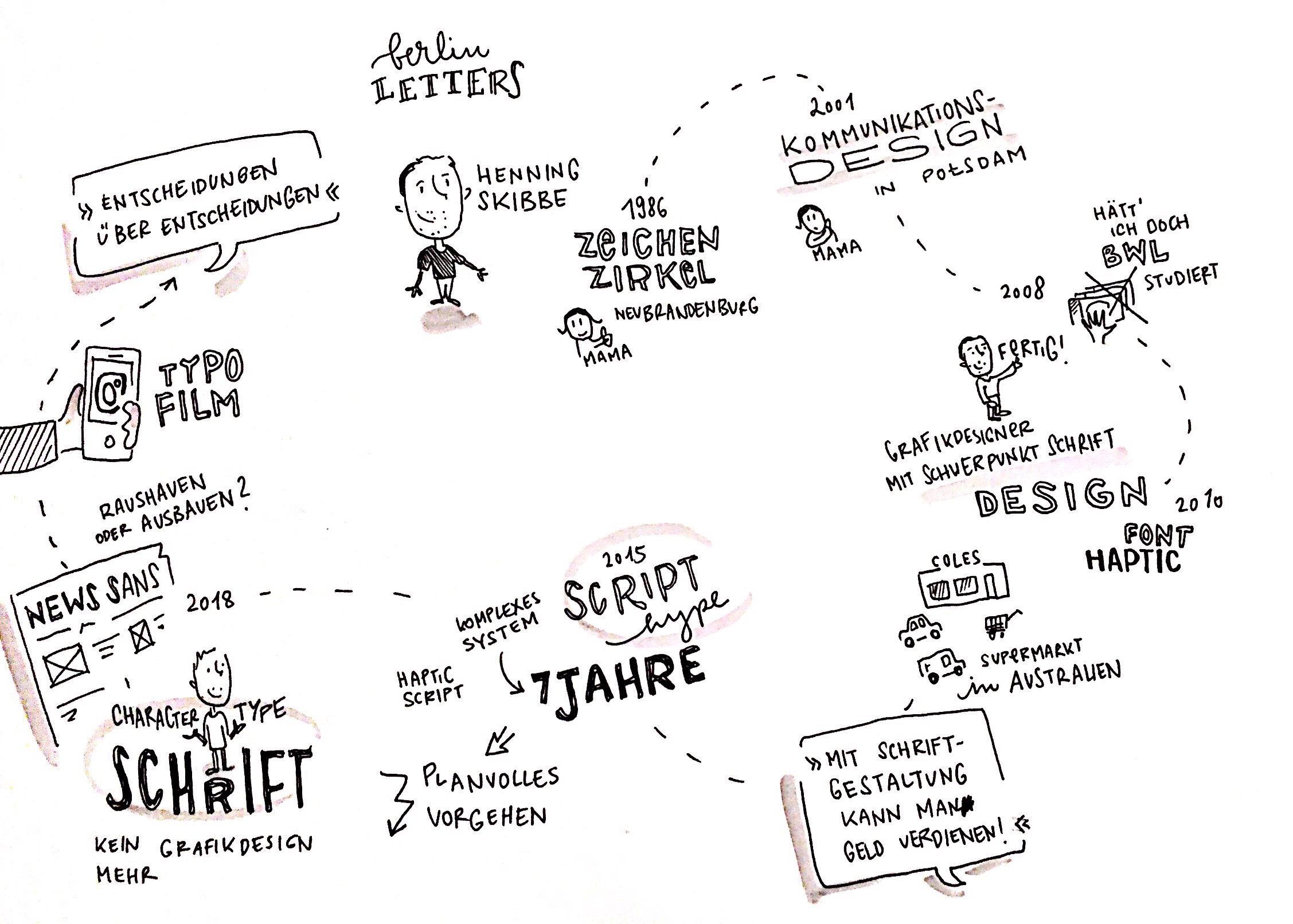 Sketchnote #berlinletters Henning Skibbe